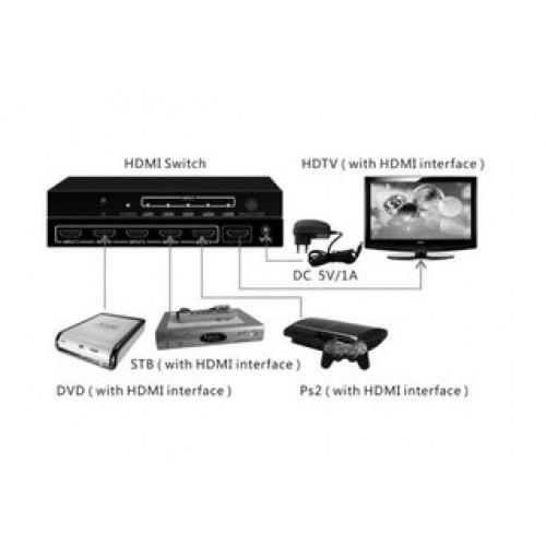 Conmutador / Switcher HDMI 5x1. Full HD 1080P. 3D