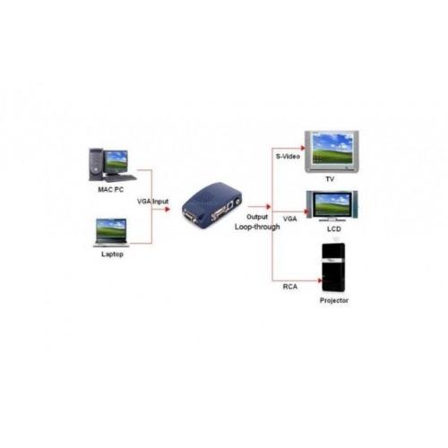Conversor VGA/ PC a TV