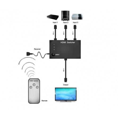 Switcher/Conmutador HDMI 3X1