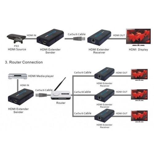 Extender Splitter HDMI 120m y un cable UTP Cat6 por internet