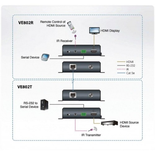 HDMI HDBaseT-Lite Extender with POH (HDBaseT Class B)
