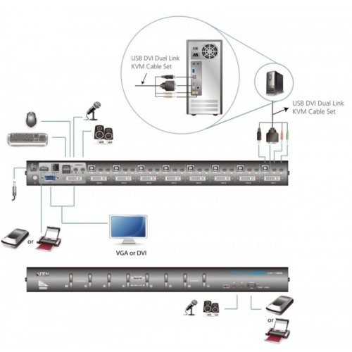 KVM switch, 8-port DVI-I USB 2.0