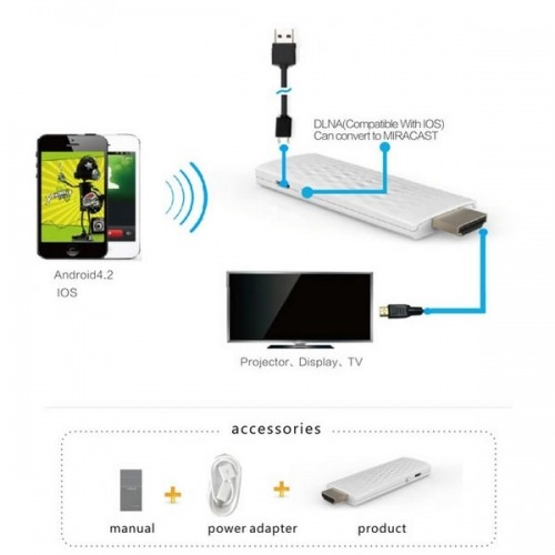 Adaptador Wifi Display a HDMI