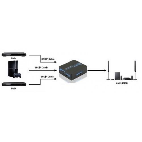 Selector óptico para cables de fibra óptica 3 entradas 1 salida