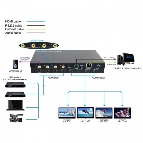 Matrix HDMI 4x4 4k 60hz con HDCP 2.2