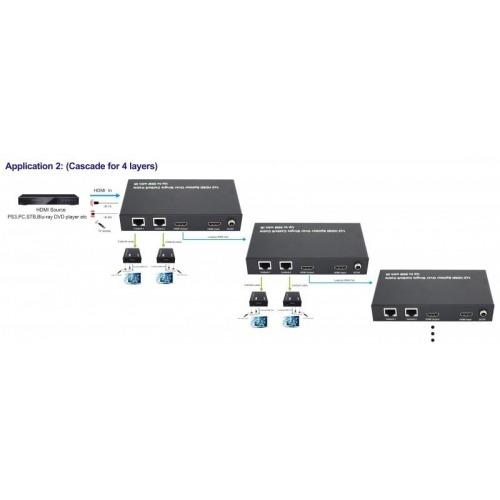 Emisor extender Splitter HDMI de 1 a 2 salidas hasta 50 Metros