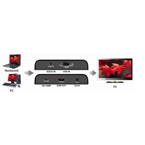 Conversor de VGA a HDMI
