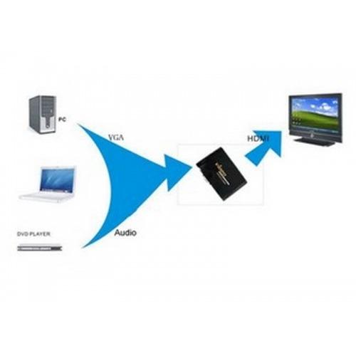 Conversor de VGA/PC a HDMI.