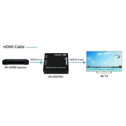Conversor de version HDCP 2.2 a HDCP 1.4