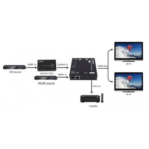 SPLITER CONMUTADOR HDMI 2x2 4k