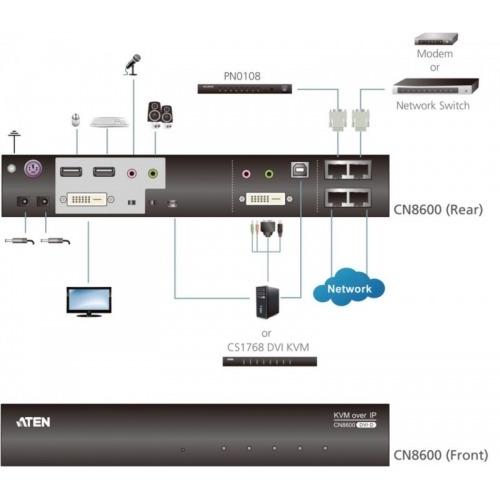 KVM over IP remote access, DVI + serial